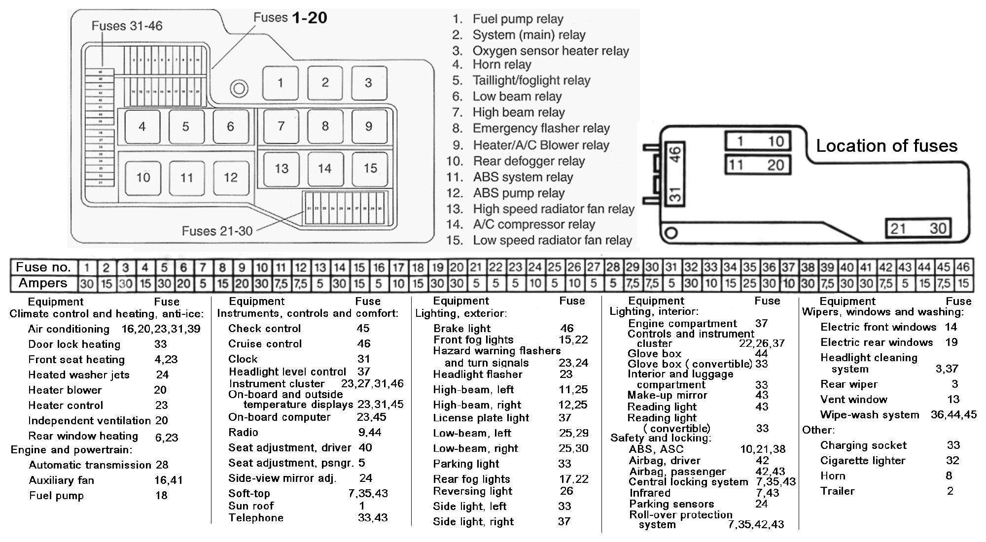 1994 325i english fuse diagram wanted | bmw werkz  bmw werkz